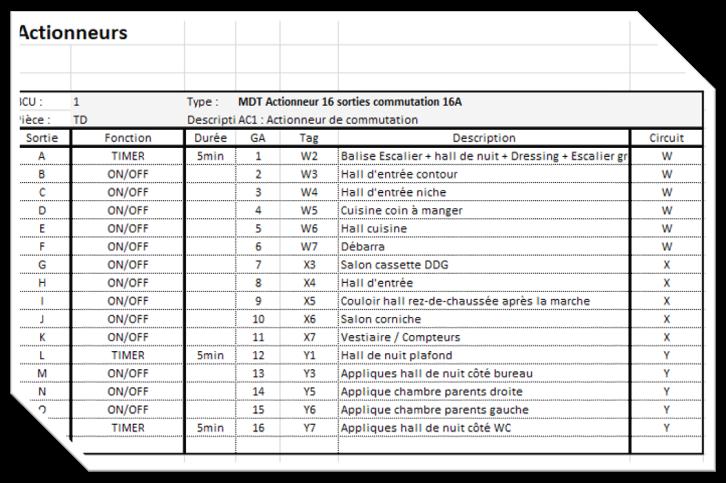liste actionneurs